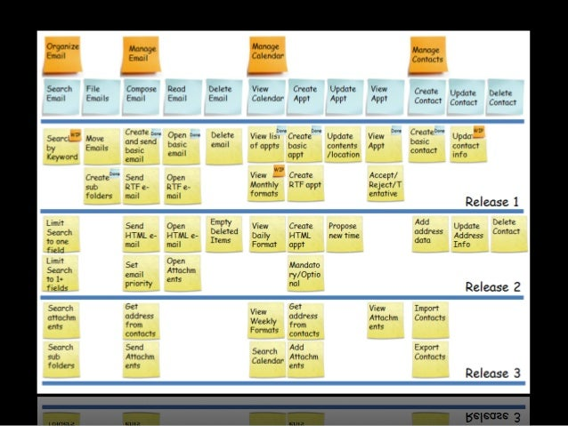 How  to  priori<ze  a  User  Story  Map