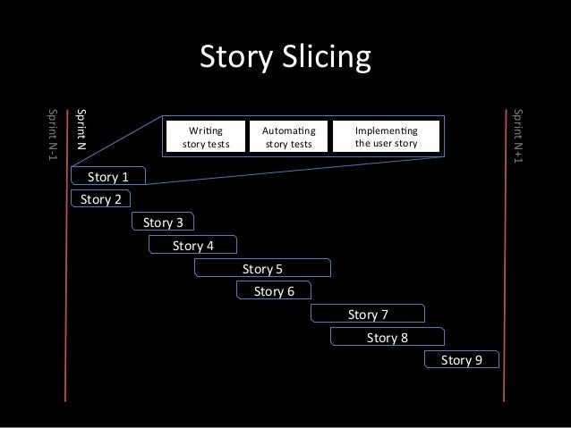 How  to  do  it?   5. Add  more  detailed  user  stories  below  the  main  tasks   6. Priori<...