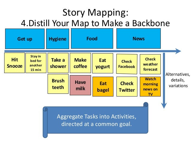 User Story Mapping Workshop
