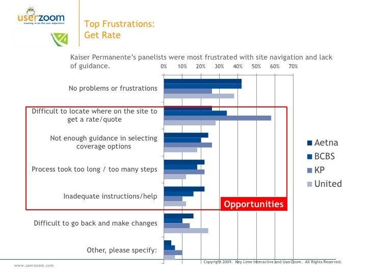 Brand Perception:  Pre/Post<br />All sites had a positive lift in brand perception.<br />+22%<br />+14%<br />+2%<br />+20%...