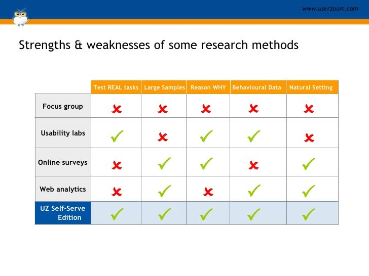 Strengths & weaknesses of some research methods Focus group Usability labs Online surveys Web analytics Test REAL tasks La...