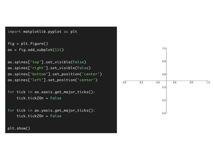 Use the Matplotlib, Luke @ PyCon Taiwan 2012