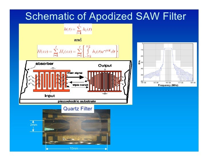 Surface Acoustic Wave Saw Wireless Passive Rf Sensor Systems