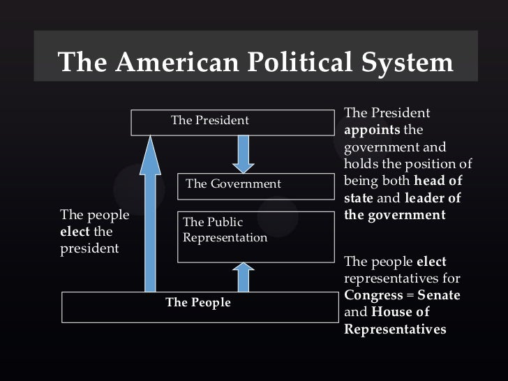 US Form of Government