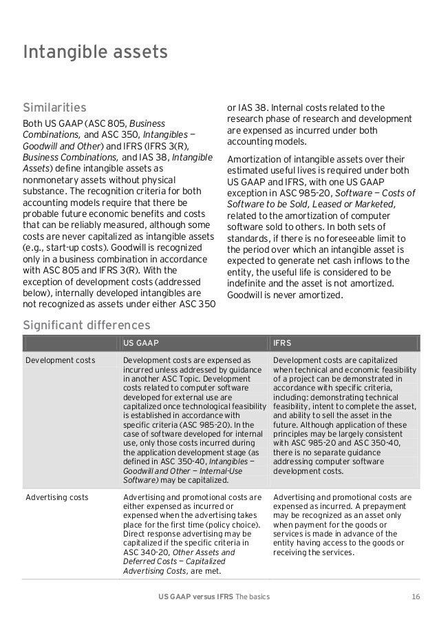 intangible assets gaap vs ifrs Of all ifrs standards and us gaap standards, as well as sec rules, regulations, and practices, that are referred to in this document the comparison is written by the accounting principles group of grant thornton llp.