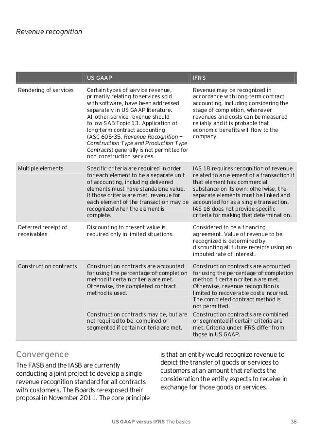 revenue recognition under us gaap and ifrs However, revenue recognition guidance differs in us generally accepted accounting principles (gaap) and international financial reporting standards (ifrs)—and many industry-specific us gaap revenue recognition requirements that preparers have explained to us that they will be.