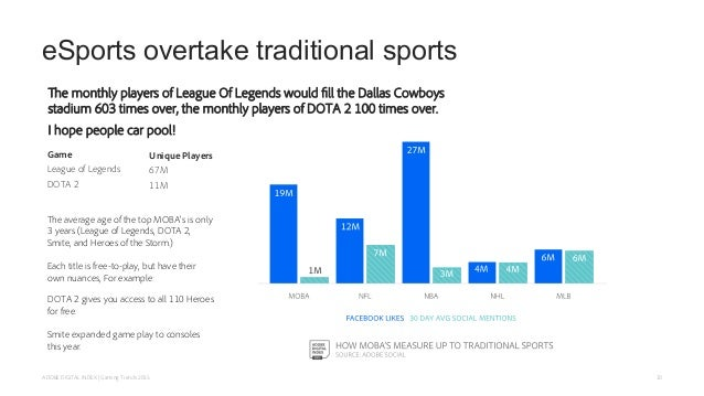 eSports overtake traditional sports The monthly players of League Of Legends would fill the Dallas Cowboys stadium 603 tim...