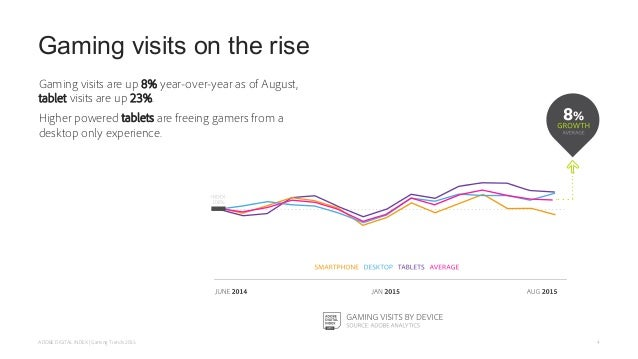 Gaming visits on the rise Gaming visits are up 8% year-over-year as of August, tablet visits are up 23%. Higher powered ta...