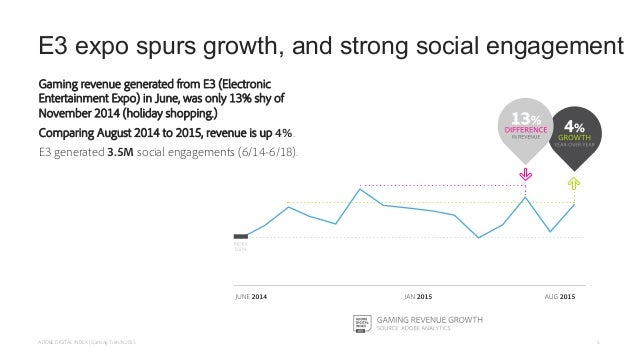 E3 expo spurs growth, and strong social engagement Gaming revenue generated from E3 (Electronic Entertainment Expo) in Jun...