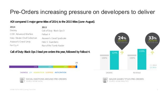 Pre-Orders increasing pressure on developers to deliver ADI compared 5 major game titles of 2014, to the 2015 titles (June...