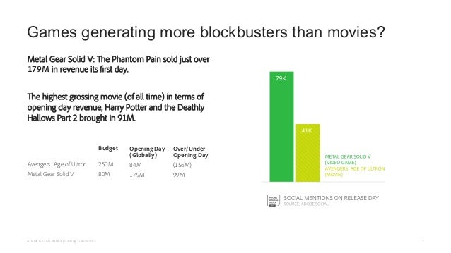 Games generating more blockbusters than movies? Metal Gear Solid V: The Phantom Pain sold just over 179M in revenue its fi...