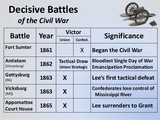 The Civil War (USHC 3.2)