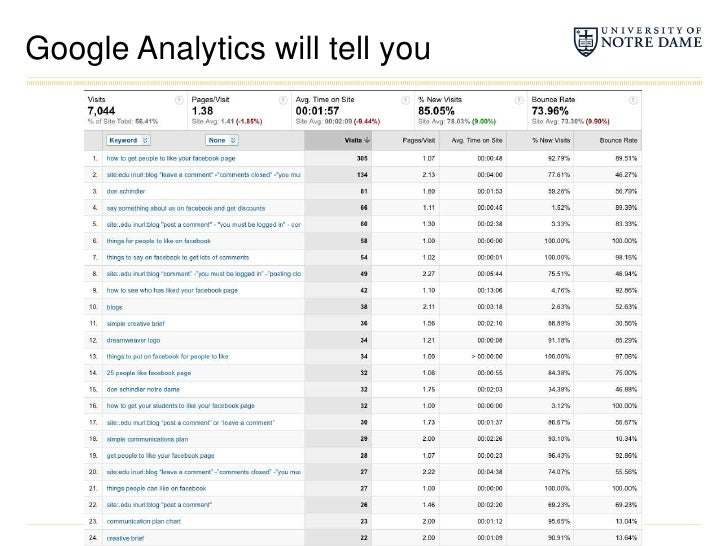Google Analytics will tell you<br />