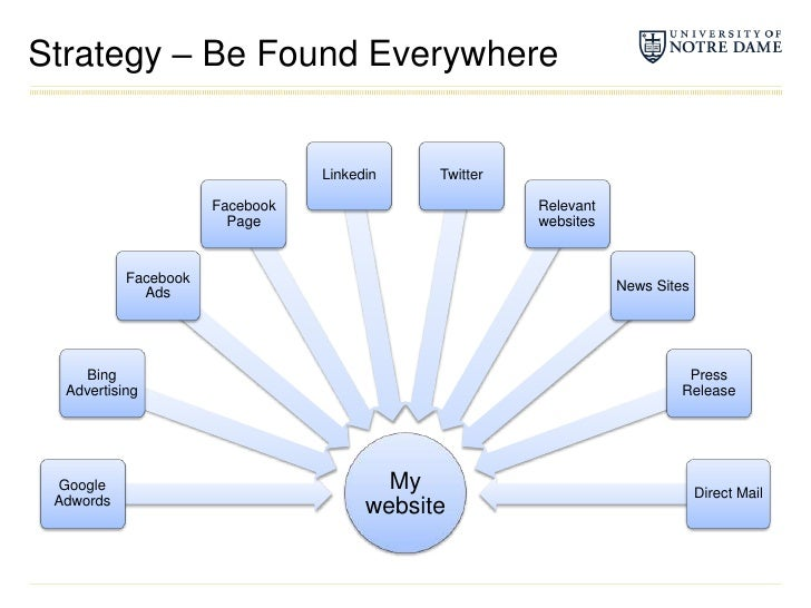 Strategy – Be Found Everywhere<br />