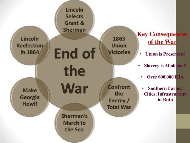 us history midterm review 2012