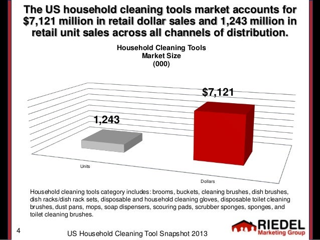 US Household Cleaning Tool Market Snapshot 2013