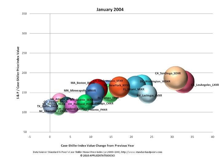 Evolution of US Housing Bubble 2004 - 2009