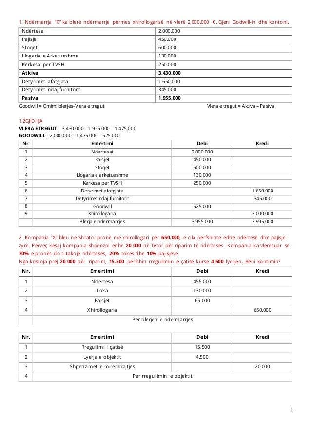 """1. Ndërmarrja """"X"""" ka blerë ndërmarrje përmes xhirollogarisë në vlerë 2.000.000 €. Gjeni Godwill-in dhe kontoni. Ndërtesa  ..."""