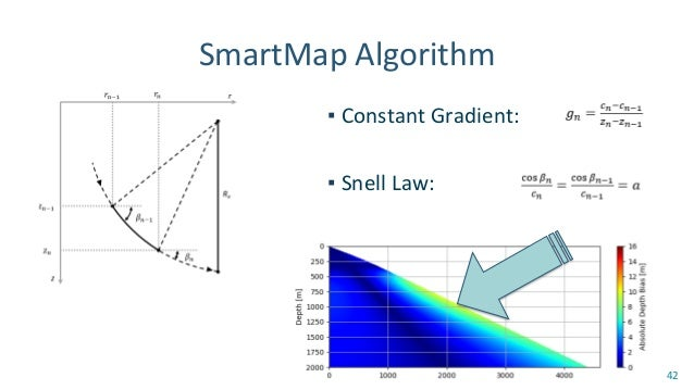 SmartMap WebGIS ▪ RTOFS + WOA13 ▪ Animation ▪ Survey Planner 43