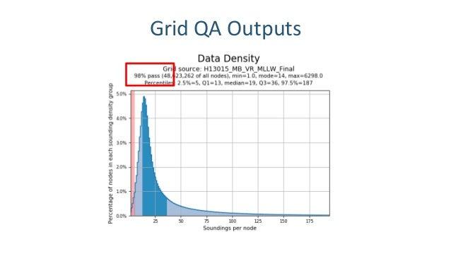 Grid QA Outputs