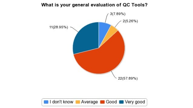 65 Which tool to improve first?