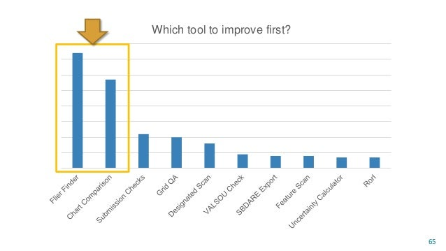 CA Tools Performs chart adequacy tasks by comparing survey data and current ENCs 66