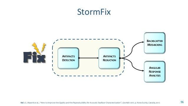 StormFix: How it works?