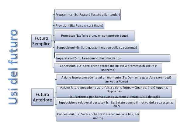 Programma (Es: Passerò l'estate a Santander) Previsioni (Es: Forse ci sarà il sole)  Futuro Semplice  Promesse (Es: Te lo ...