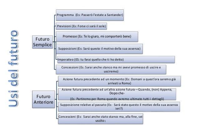 Futuro Semplice Programma (Es: Passerò l'estate a Santander) Previsioni (Es: Forse ci sarà il sole) Promesse (Es: Te lo gi...