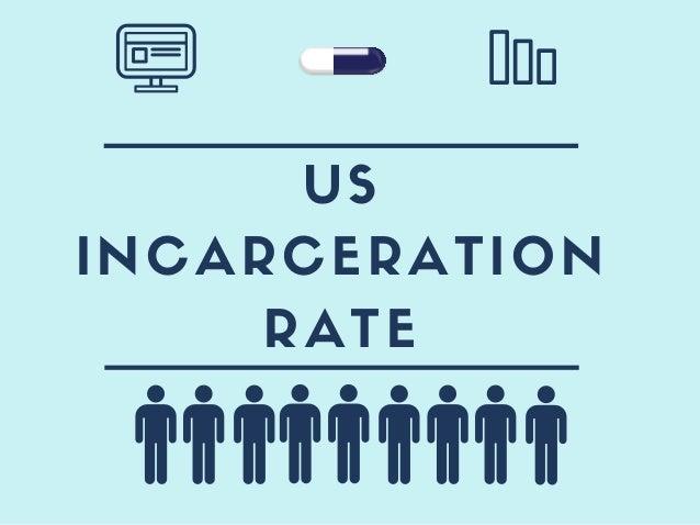 US INCARCERATION RATE