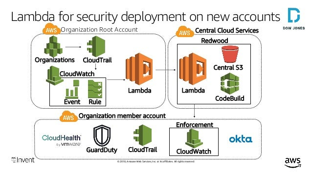 Using AWS Lambda as a Security Team (SEC322-R1) - AWS re
