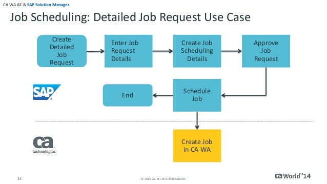Autosys for job scheduling