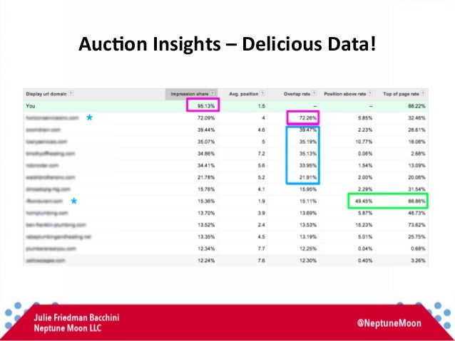 Auc,on  Insights  –  Delicious  Data!