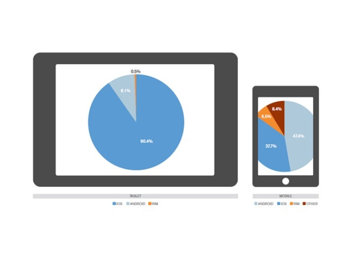 80%                    1bof all mobile apps    HTML5 mobilewill use HTML5 by    web browsers by        2015              2...