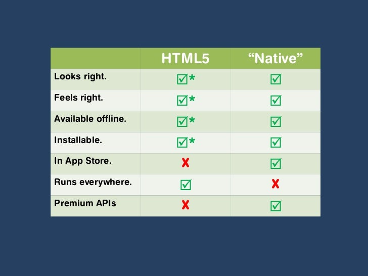 Using HTML5 to Build Mobile Apps