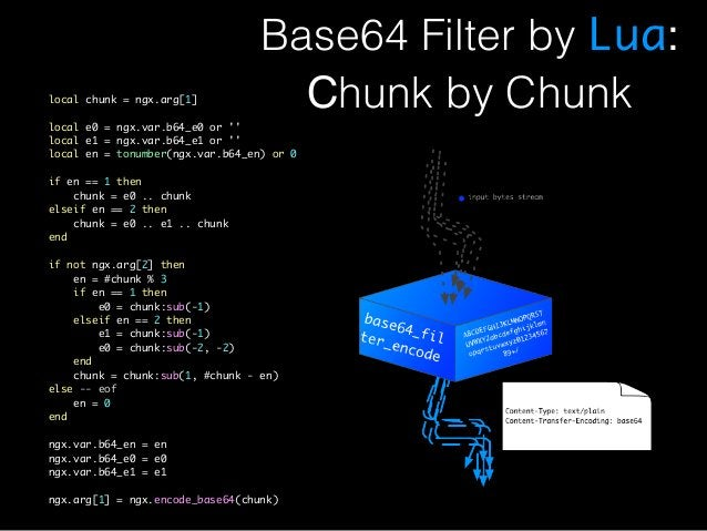 Base64 Filter by Lua:  local chunk = ngx.arg[1] Chunk by Chunk  local e0 = ngx.var.b64_e0 or ''  local e1 = ngx.var.b64_e1...