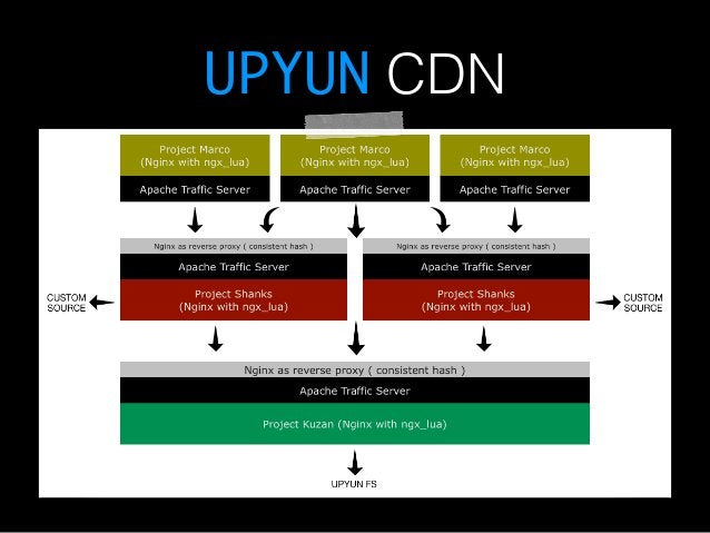UPYUN CDN