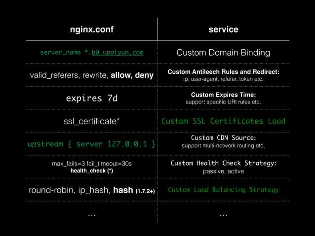 nginx.conf service  server_name *.b0.upaiyun.com Custom Domain Binding  valid_referers, rewrite, allow, deny Custom Antile...