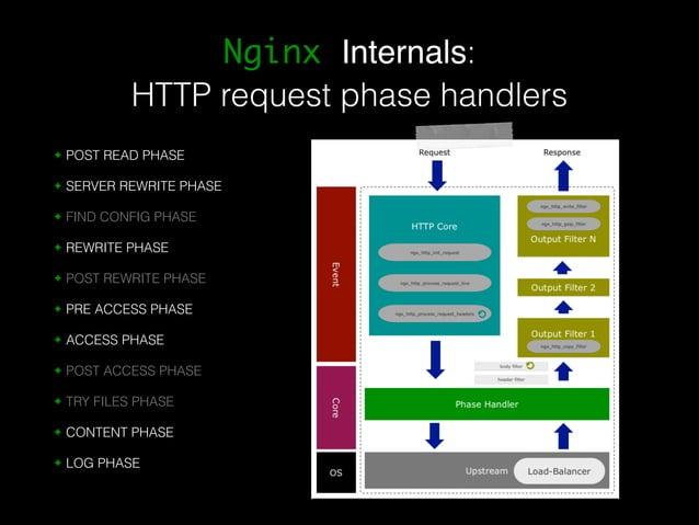Nginx Internals:  HTTP request phase handlers  ✦ POST READ PHASE  ✦ SERVER REWRITE PHASE  ✦ FIND CONFIG PHASE  ✦ REWRITE P...