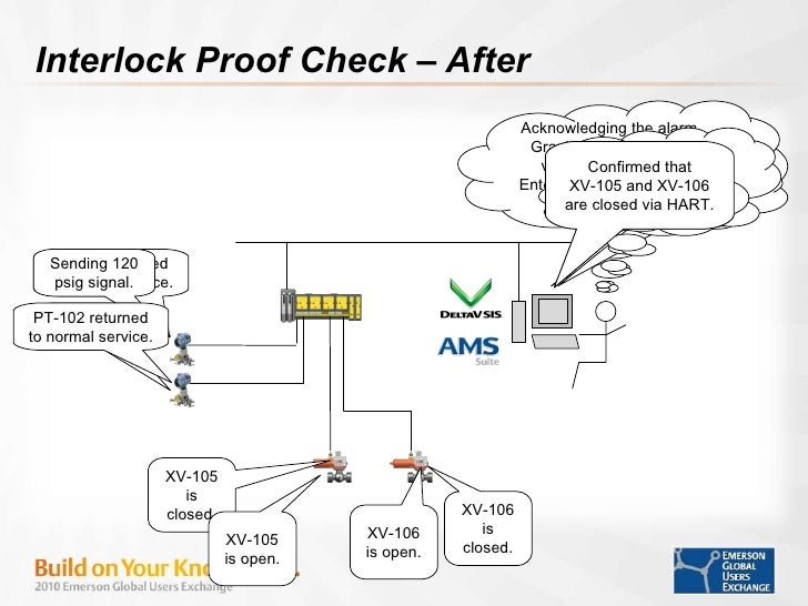 Using Syncade Workflow and AMS Device Manager for SIF Proof Testing o…