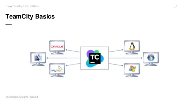 Using TeamCity Inside JetBrains