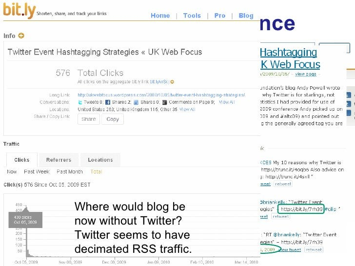Exploring The Evidence <ul><li>Twitter can be a significant driver of traffic </li></ul>Where would blog be now without Tw...