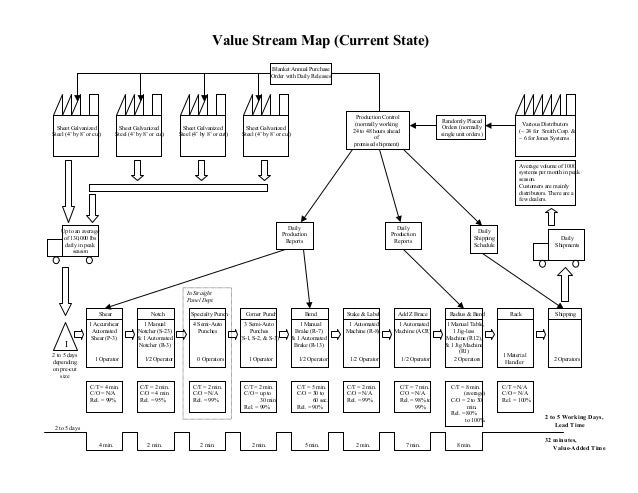 Using Value Stream Mapping As A Strategic Planning