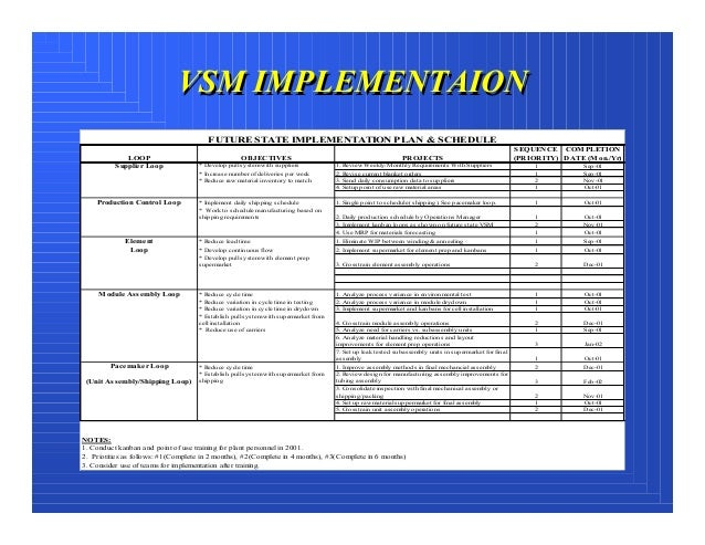 how to report on a strategic plan implementation