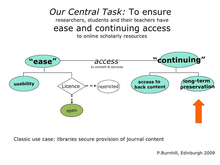 E-journal Preservation: Who looks after what?•   EDINA had gained some experience through     – CLOCKSS (EDINA represents ...