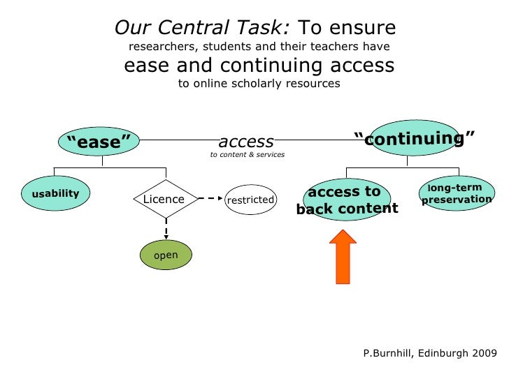 Reminder: Consequences of Web/Internet•   Essentials of supply chain have changed       * licensed to access, not sale for...