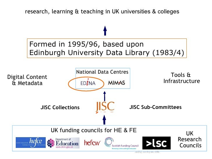 research, learning & teaching in UK universities & colleges        Formed acting as two platforms for network-level servic...