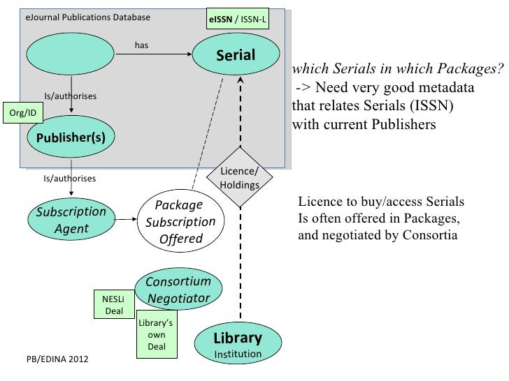 5. Forward Look, with 2020 Vision!! –   General scheme for DIGITAL & PRINT(?) Content –   Semantic Web, RDF Triples, URIs ...
