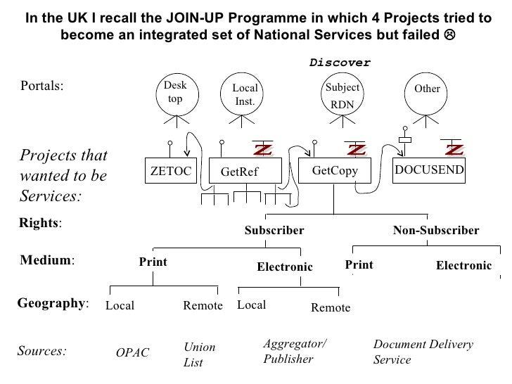 CASA WP4: Serial Services Directory                       Of fer                     Locat ion ( URI)                     ...