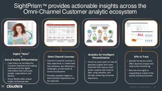 Using ai and ml to engage customers and drive growth